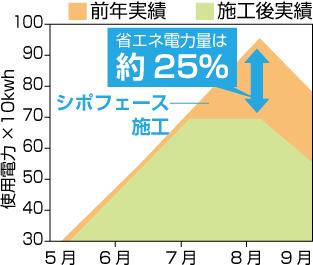 省エネ電力量25%:シポフェース
